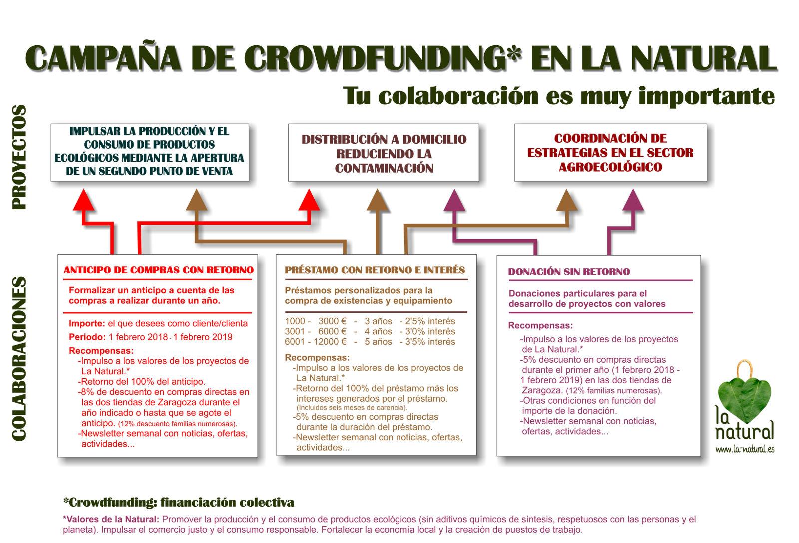 Esquema de crowdfunding
